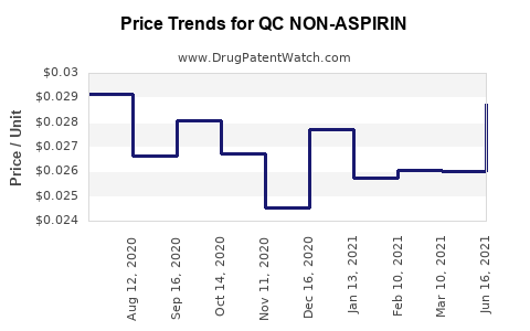 Drug Price Trends for QC NON-ASPIRIN
