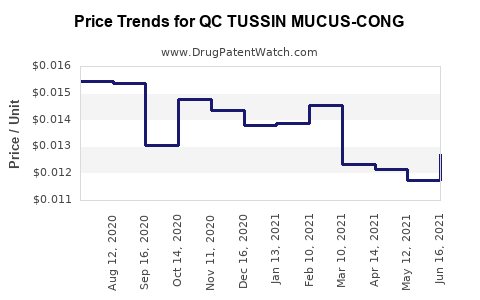 Drug Price Trends for QC TUSSIN MUCUS-CONG