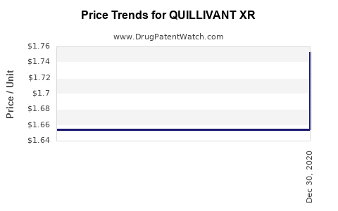 Drug Prices for QUILLIVANT XR