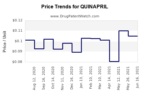 Drug Price Trends for QUINAPRIL