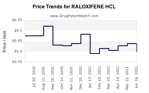 Drug Price Trends for RALOXIFENE HCL