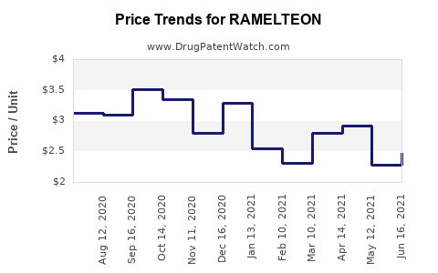 Drug Prices for RAMELTEON