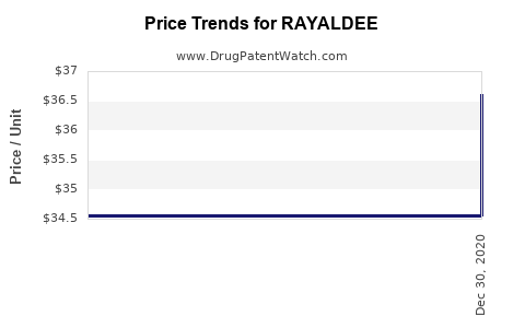 Drug Prices for RAYALDEE