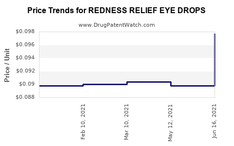 Drug Price Trends for REDNESS RELIEF EYE DROPS