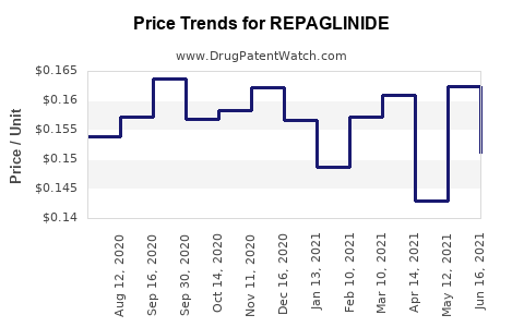 Drug Prices for REPAGLINIDE