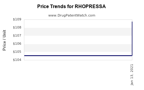 Drug Price Trends for RHOPRESSA