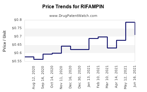 Drug Price Trends for RIFAMPIN