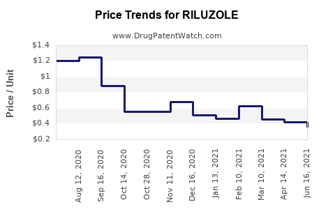Drug Price Trends for RILUZOLE