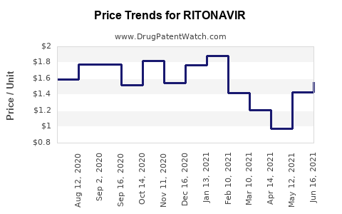 Drug Price Trends for RITONAVIR