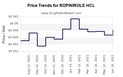 Drug Price Trends for ROPINIROLE HCL