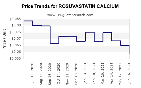 Drug Price Trends for ROSUVASTATIN CALCIUM