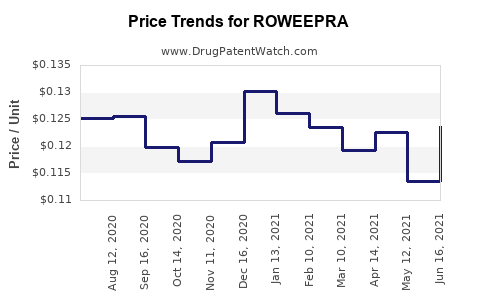 Drug Price Trends for ROWEEPRA