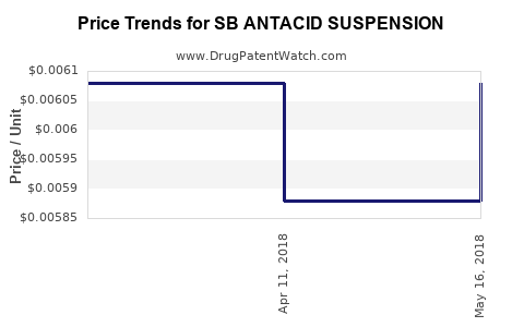 Drug Price Trends for SB ANTACID SUSPENSION