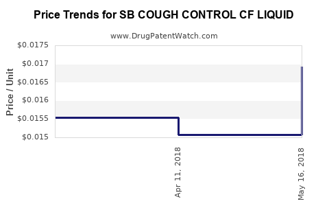 Drug Price Trends for SB COUGH CONTROL CF LIQUID