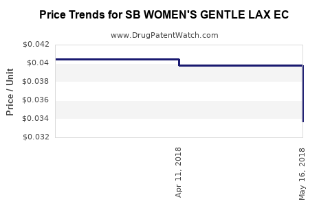 Drug Price Trends for SB WOMEN'S GENTLE LAX EC