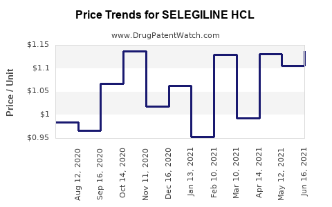 Drug Price Trends for SELEGILINE HCL