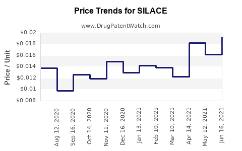 Drug Price Trends for SILACE