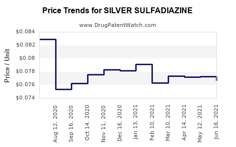 Drug Prices for SILVER SULFADIAZINE