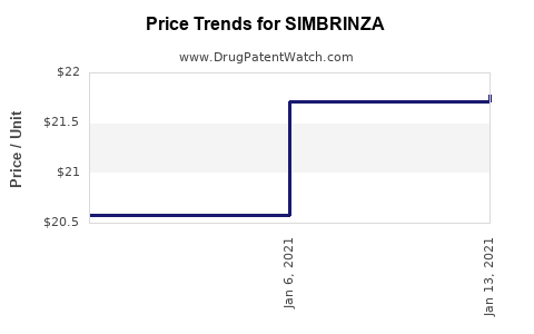 Drug Price Trends for SIMBRINZA