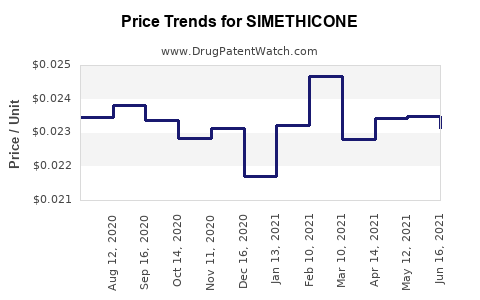 Drug Price Trends for SIMETHICONE
