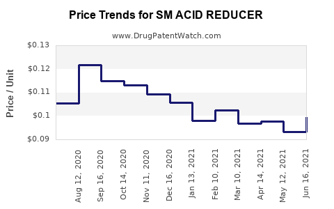 Drug Price Trends for SM ACID REDUCER