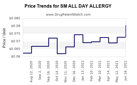 Drug Price Trends for SM ALL DAY ALLERGY