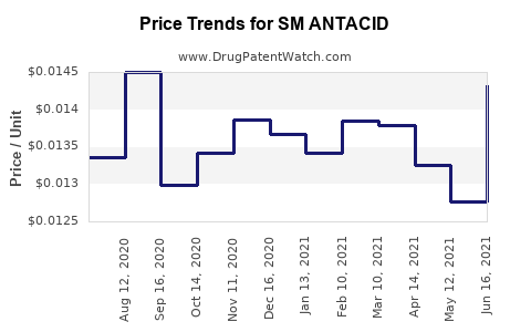 Drug Price Trends for SM ANTACID
