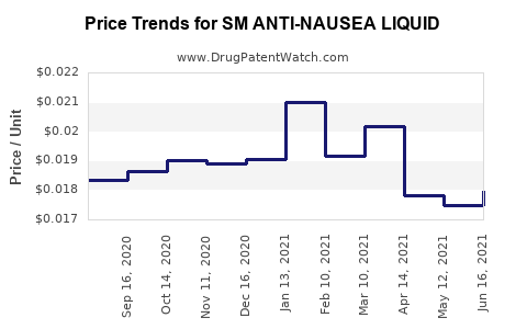 Drug Price Trends for SM ANTI-NAUSEA LIQUID