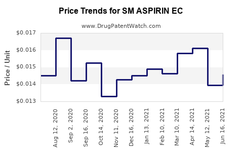 Drug Price Trends for SM ASPIRIN EC
