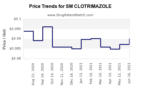 Drug Price Trends for SM CLOTRIMAZOLE