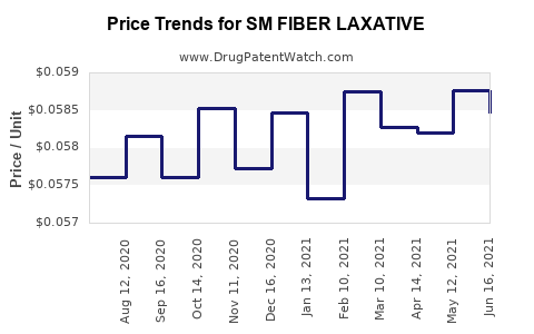 Drug Price Trends for SM FIBER LAXATIVE