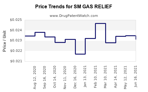 Drug Price Trends for SM GAS RELIEF
