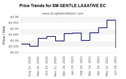 Drug Price Trends for SM GENTLE LAXATIVE EC