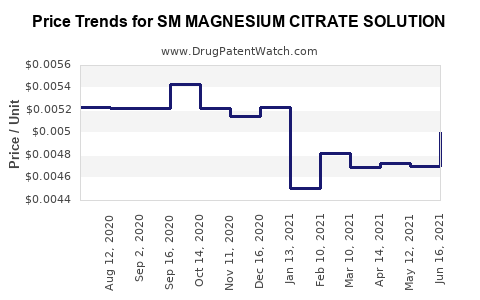 Drug Price Trends for SM MAGNESIUM CITRATE SOLUTION