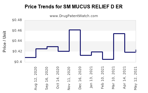 Drug Price Trends for SM MUCUS RELIEF D ER