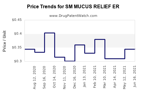 Drug Price Trends for SM MUCUS RELIEF ER
