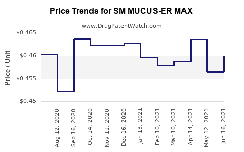 Drug Price Trends for SM MUCUS-ER MAX