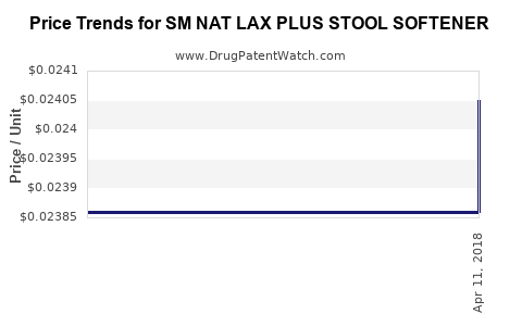 Drug Price Trends for SM NAT LAX PLUS STOOL SOFTENER