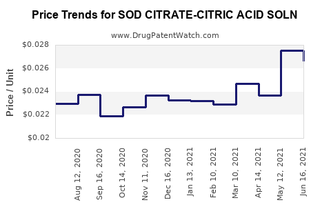 Drug Price Trends for SOD CITRATE-CITRIC ACID SOLN