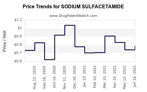Drug Price Trends for SODIUM SULFACETAMIDE