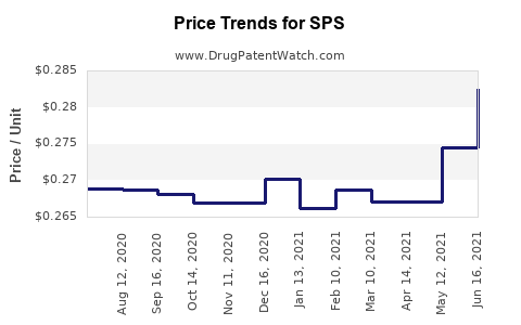 Drug Price Trends for SPS