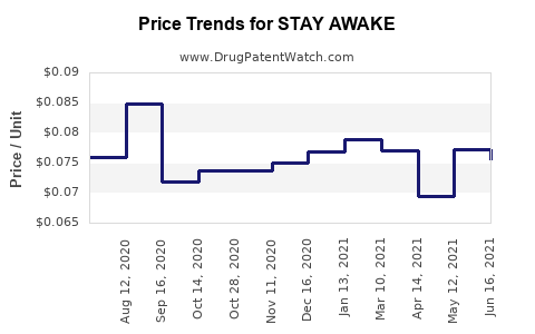 Drug Price Trends for STAY AWAKE