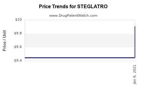 Drug Prices for STEGLATRO