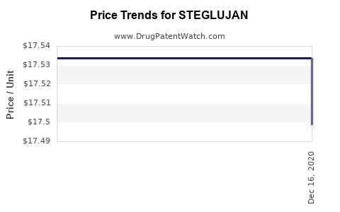 Drug Price Trends for STEGLUJAN