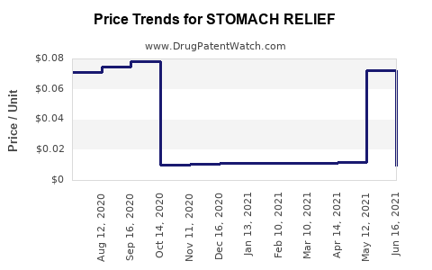 Drug Price Trends for STOMACH RELIEF