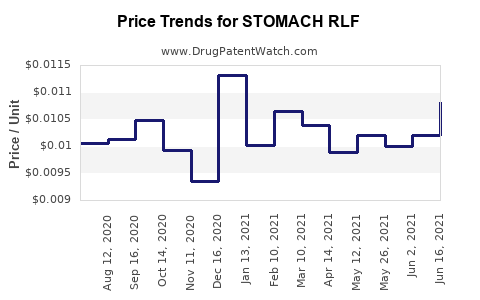 Drug Price Trends for STOMACH RLF