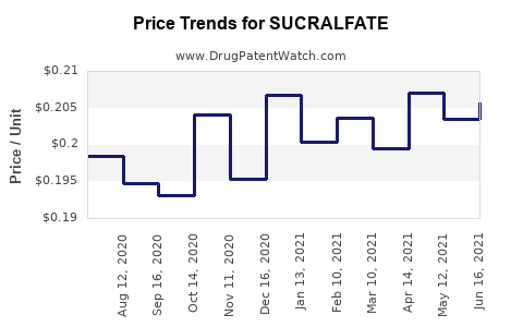 Drug Prices for SUCRALFATE