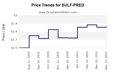 Drug Price Trends for SULF-PRED
