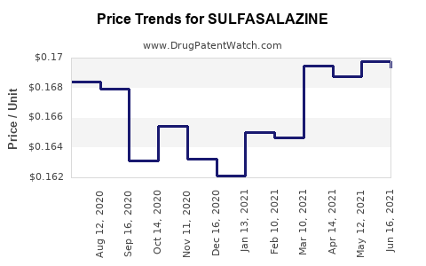Drug Price Trends for SULFASALAZINE