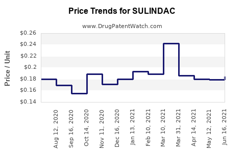 Drug Price Trends for SULINDAC
